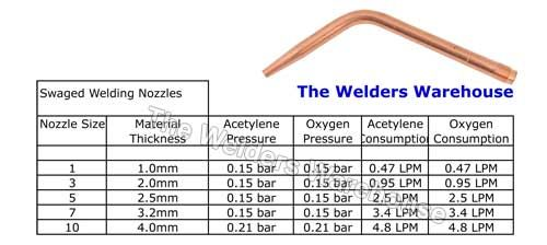 Gas Data Chart For Swaged Oxygen Acetylene Gas Welding Nozzles Hope You Find It Useful Data Charts Nozzles Welding