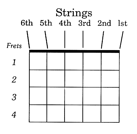 Basic Guitar Chord Charts  Guitar Stuff    Basic