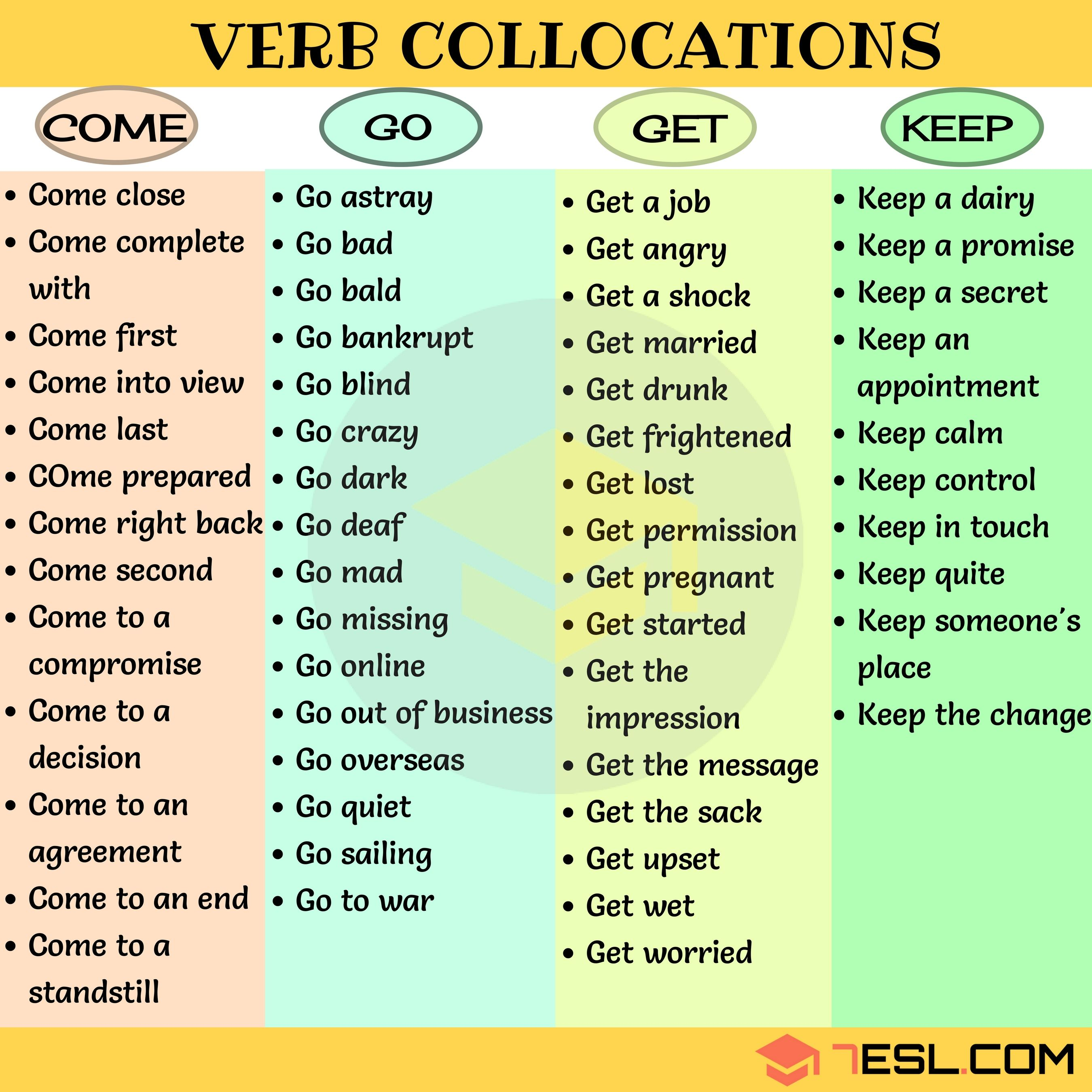 Verb Noun Verb Collocations Examples In English