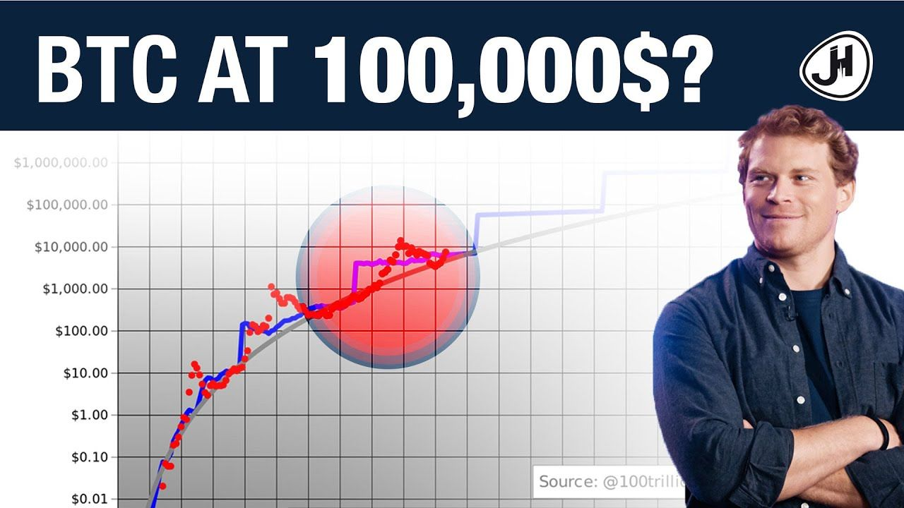 Bitcoin in 95 at 100,000 USD in 2020? This indicator says