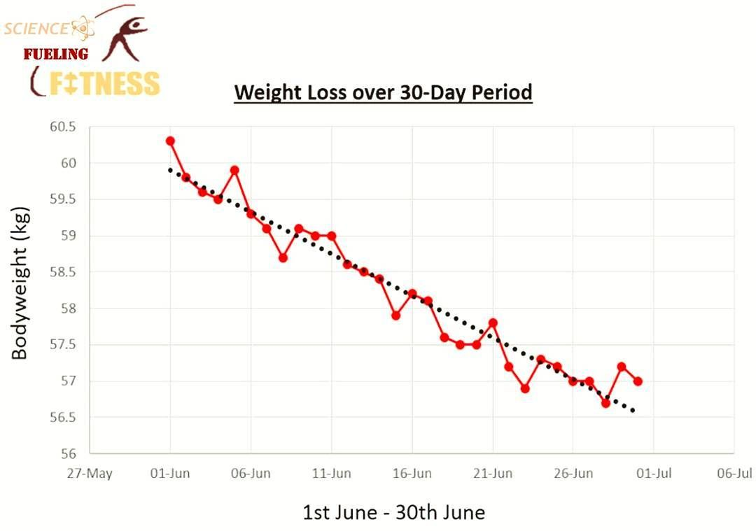 what weight loss actually looks like when it comes to monitoring