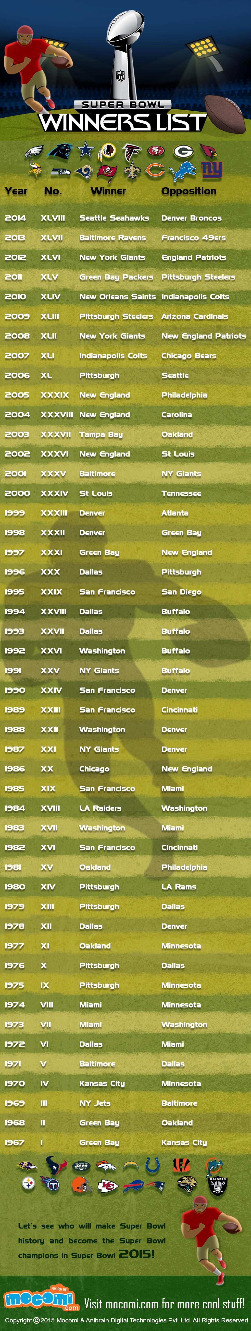 super bowl winners list! let's see who will make super bowl history