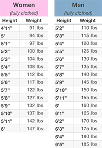 Myth IM At My Ideal Weight Already  Weight Charts And Vegans