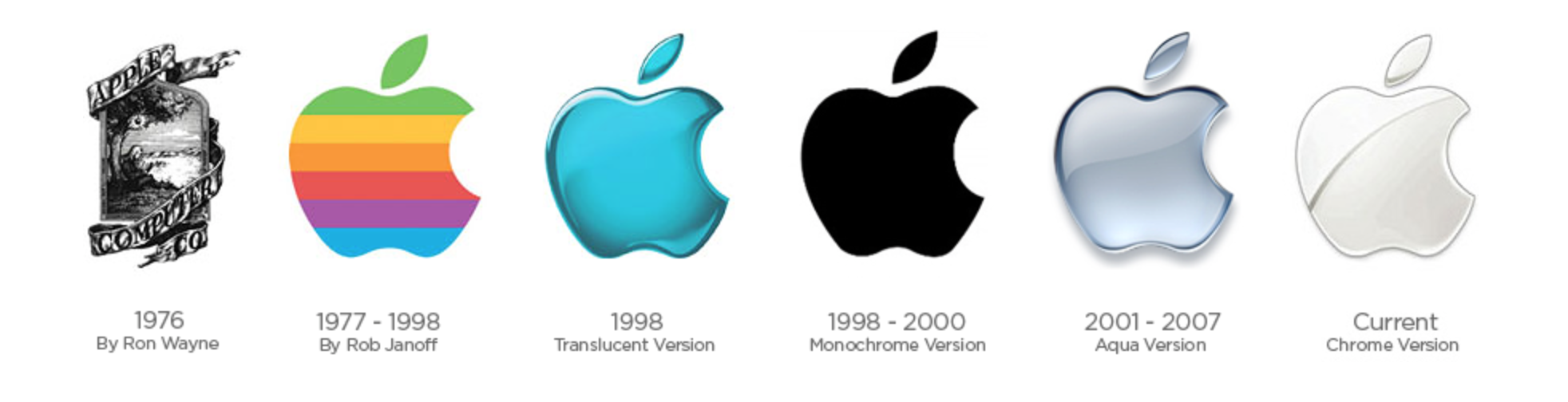 Apple Computer 1976 2015 Logo Evolutions Pinterest