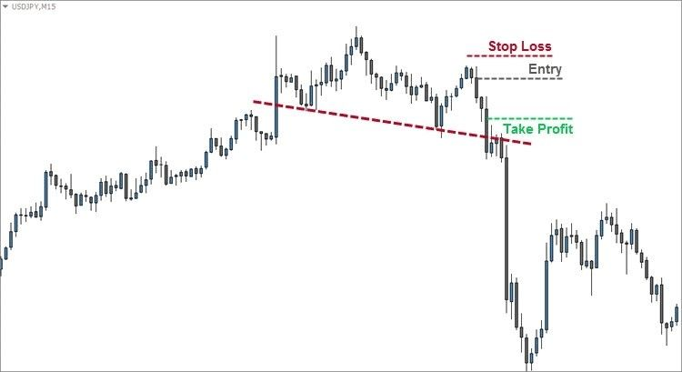 Pin By Robert Bongart On Intraday Trading Intraday Trading
