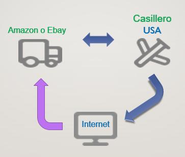 Quieres Saber Como Comprar Por Internet Desde Honduras Es Facil Te Mostrare Como Hacerlo Hoy Compras Honduras Internet