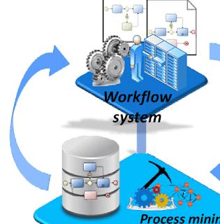 طريقك إلى احتراف البرمجة System Analysis Design And Development تحليل وتصميم وتطوير النظم In 2020 System Workflow