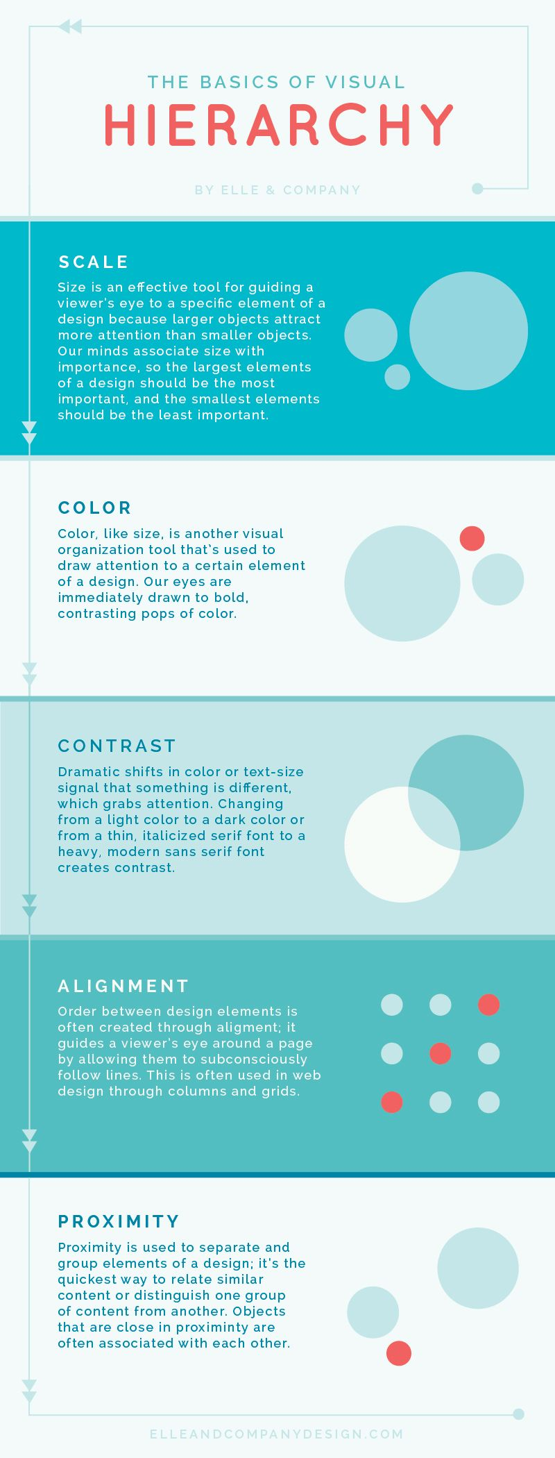 Web Design Basics 5 Elements Of Visual Hierarchy Every Non Designer Must Know With Images Web Design Basics Design Basics Basic Design Principles