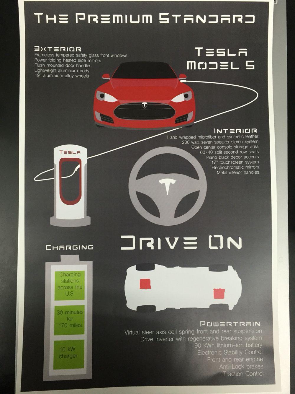 Tesla Infographic draft 2 (con immagini)