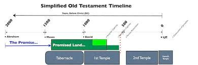 biblical temples timeline google search holy temple diagrams