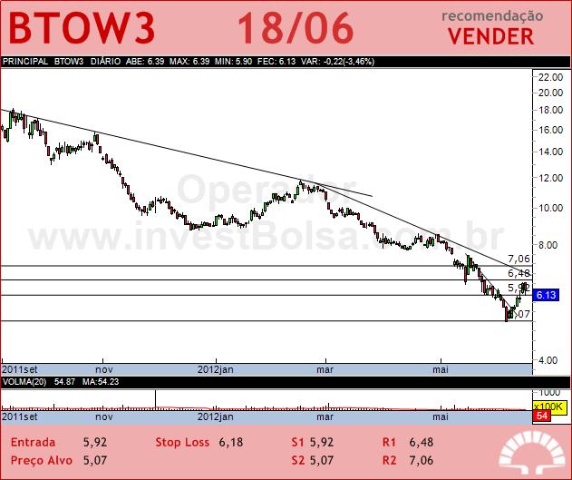 B2W VAREJO - BTOW3 - 18/06/2012 #BTOW3 #analises #bovespa