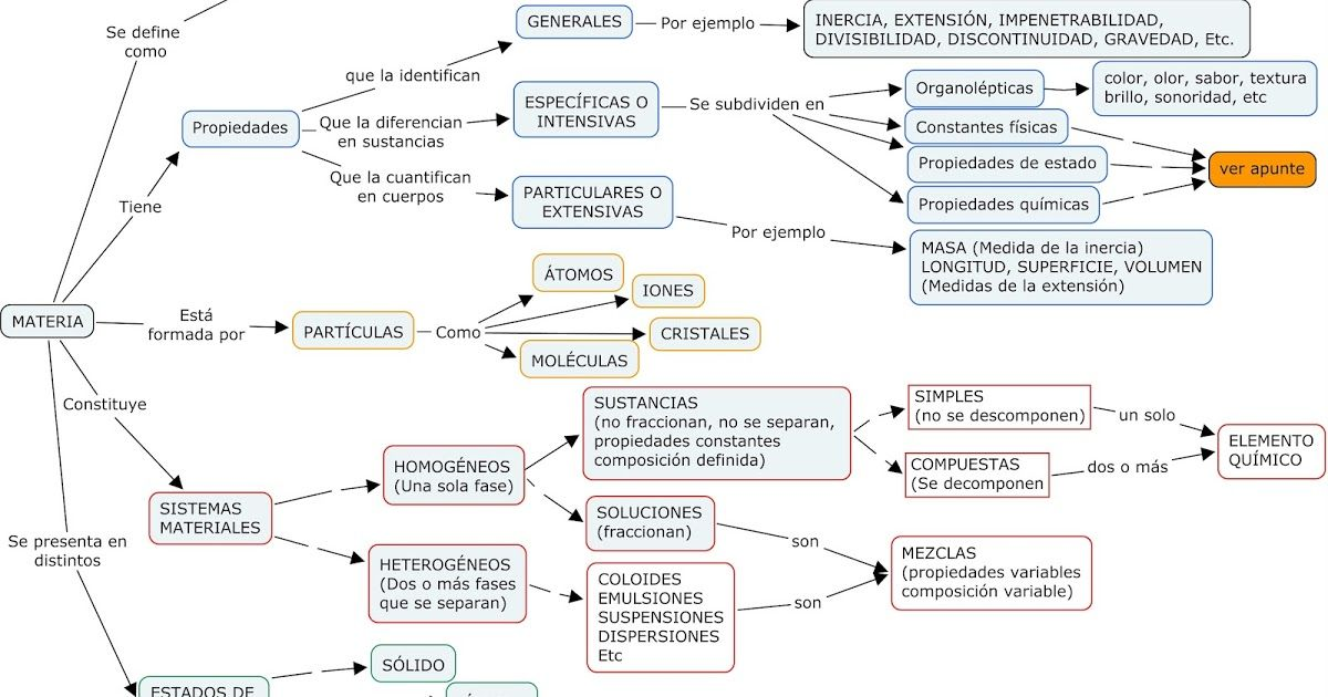 Para Más Información Ver Apuntes Haciendo Clikc En Los Links Siguientes Http Fisicayquimica No Mapa Conceptual Mapa Conseptual Mapas Conceptuales Creativos
