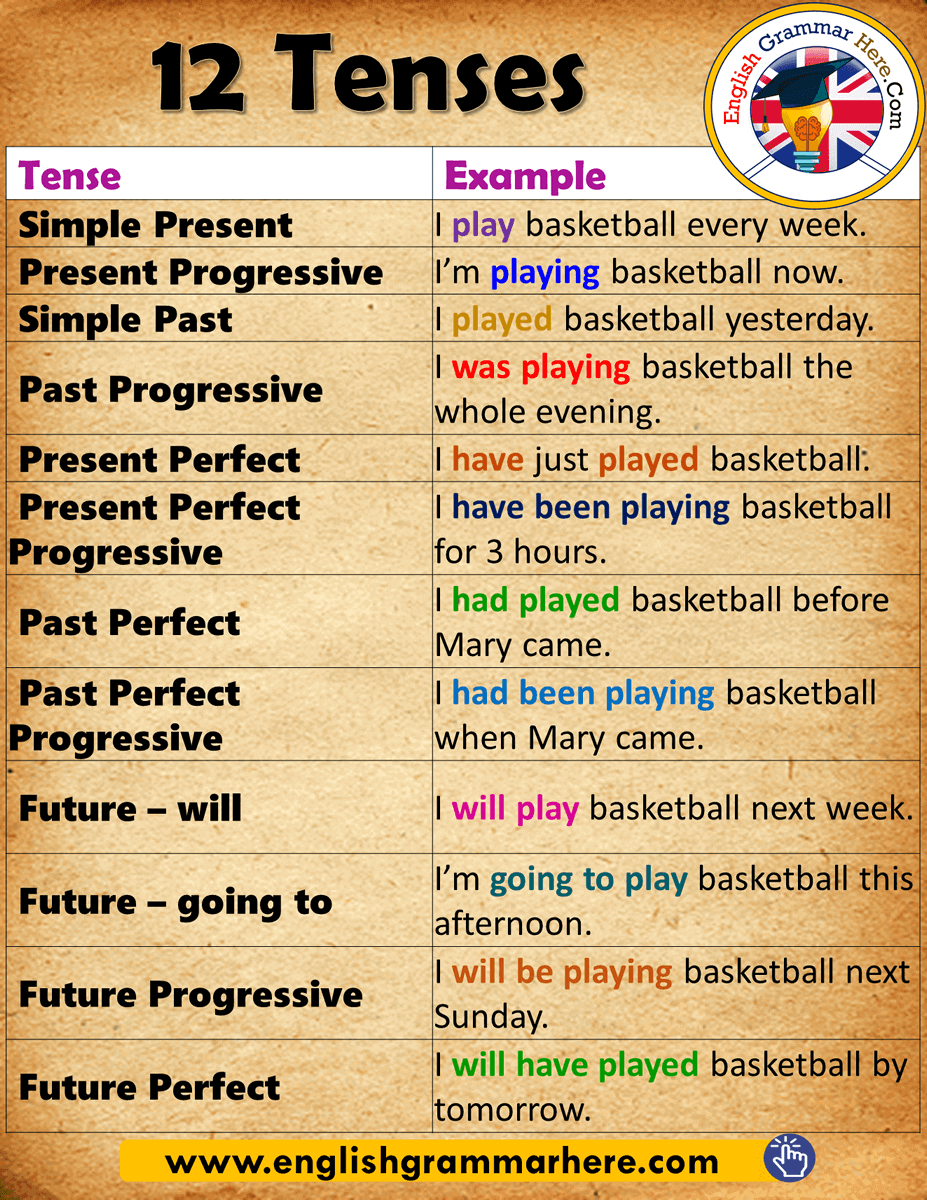 12 Tense And Example Sentence In English Grammar Simple Present I Play Basketball Every Wee Sentences What Doe Paraphrasing Look Like Paraphrase