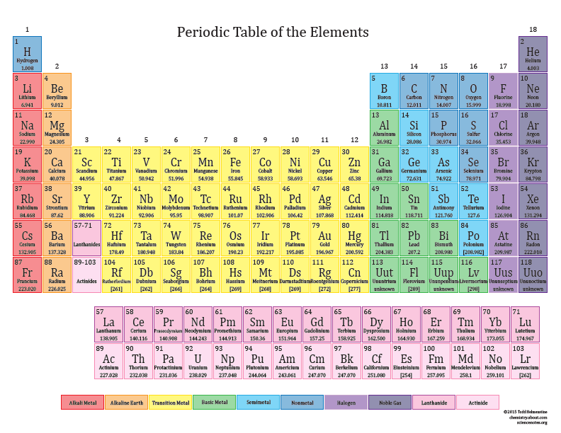 Look Up Element Facts on the Clickable Periodic Table