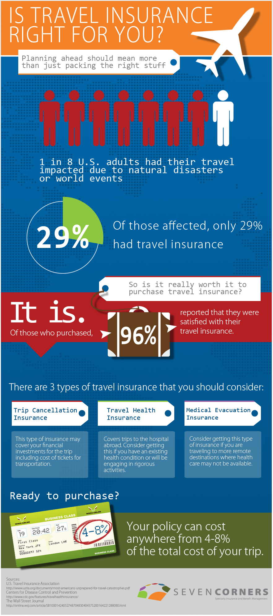 Check out these travel insurance facts Travel benefits