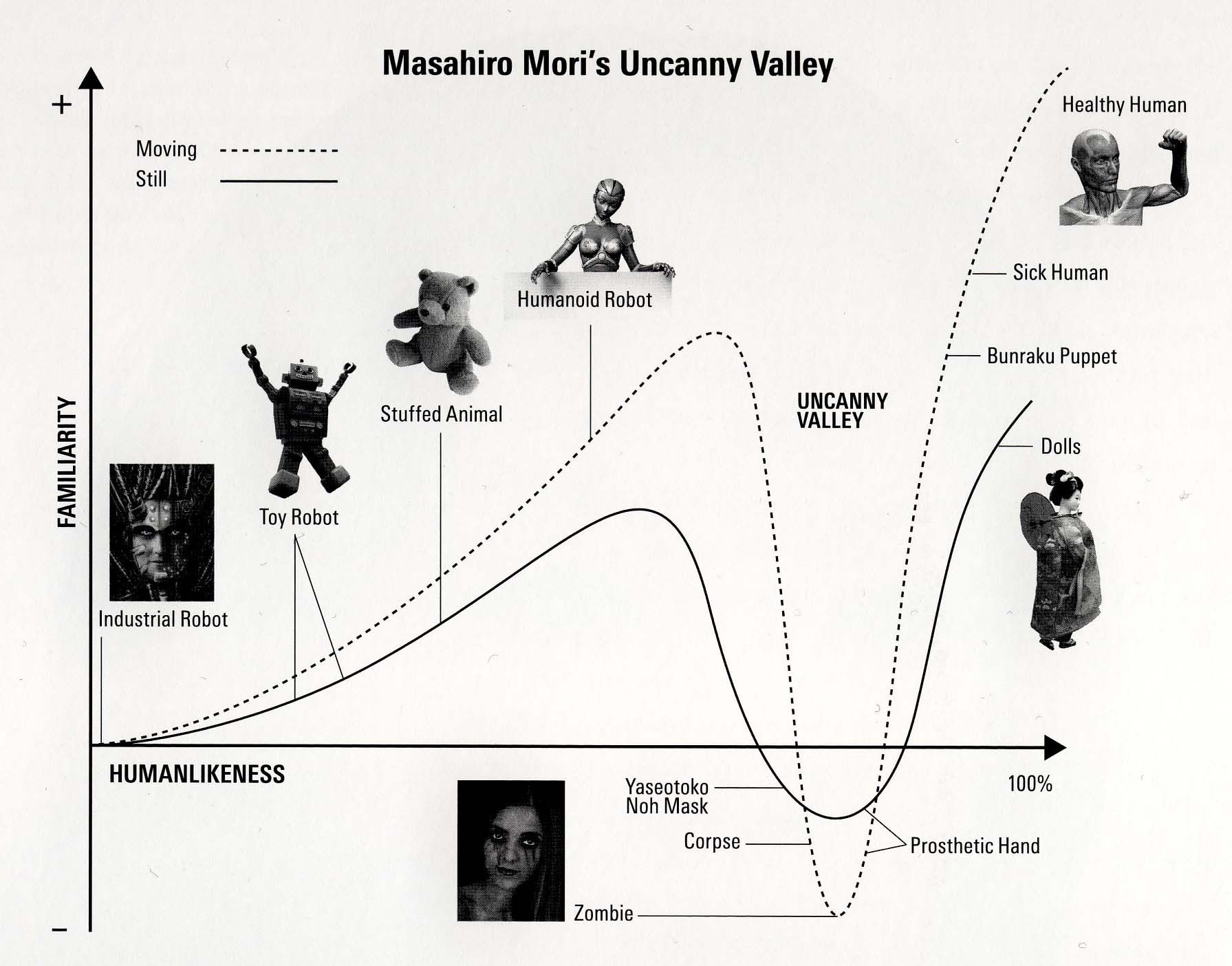 The Uncanny Valley Theory Of Masahiro Mori The Uncanny Noh Mask Humanoid Robot