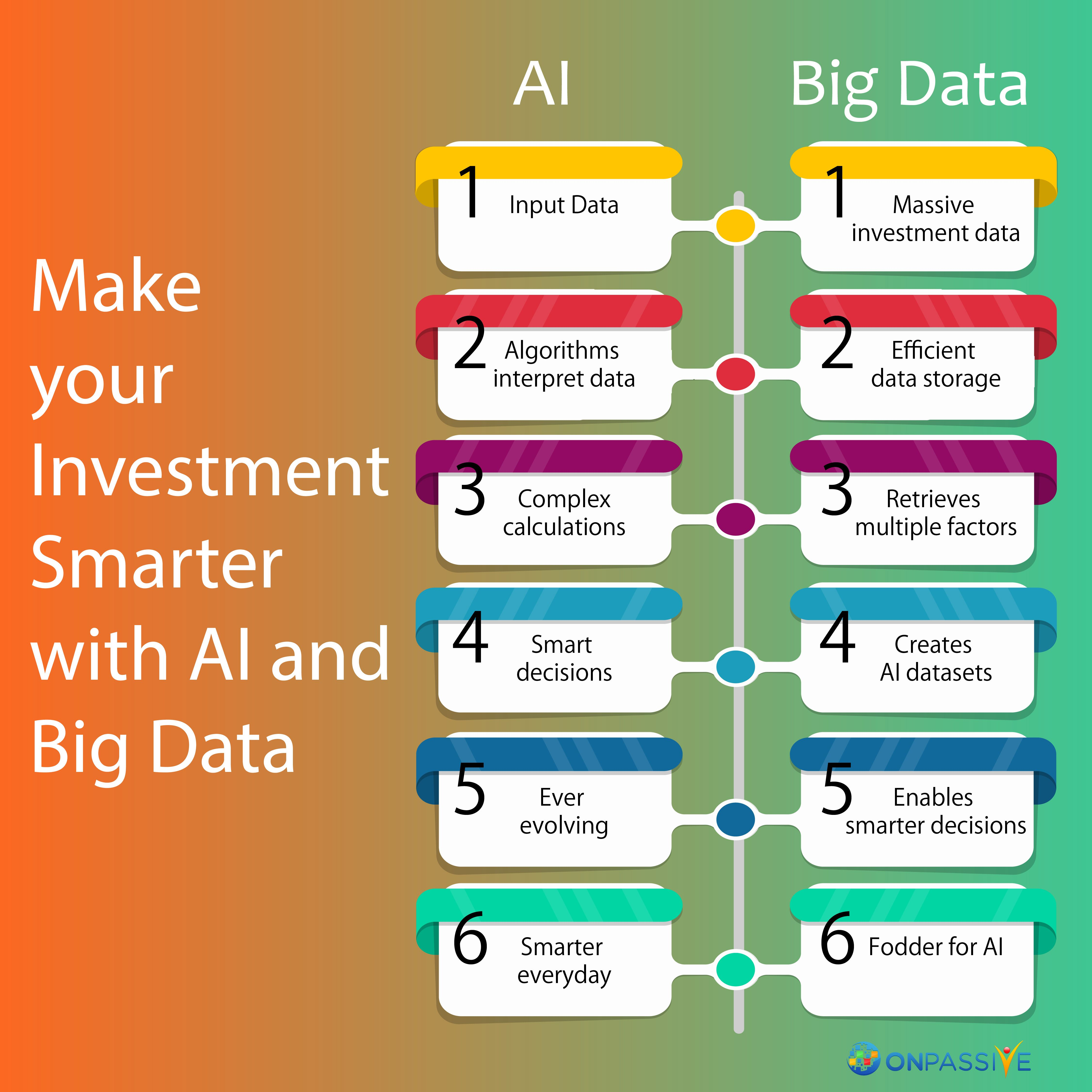 Make Your Investment Smarter With Ai And Big Data