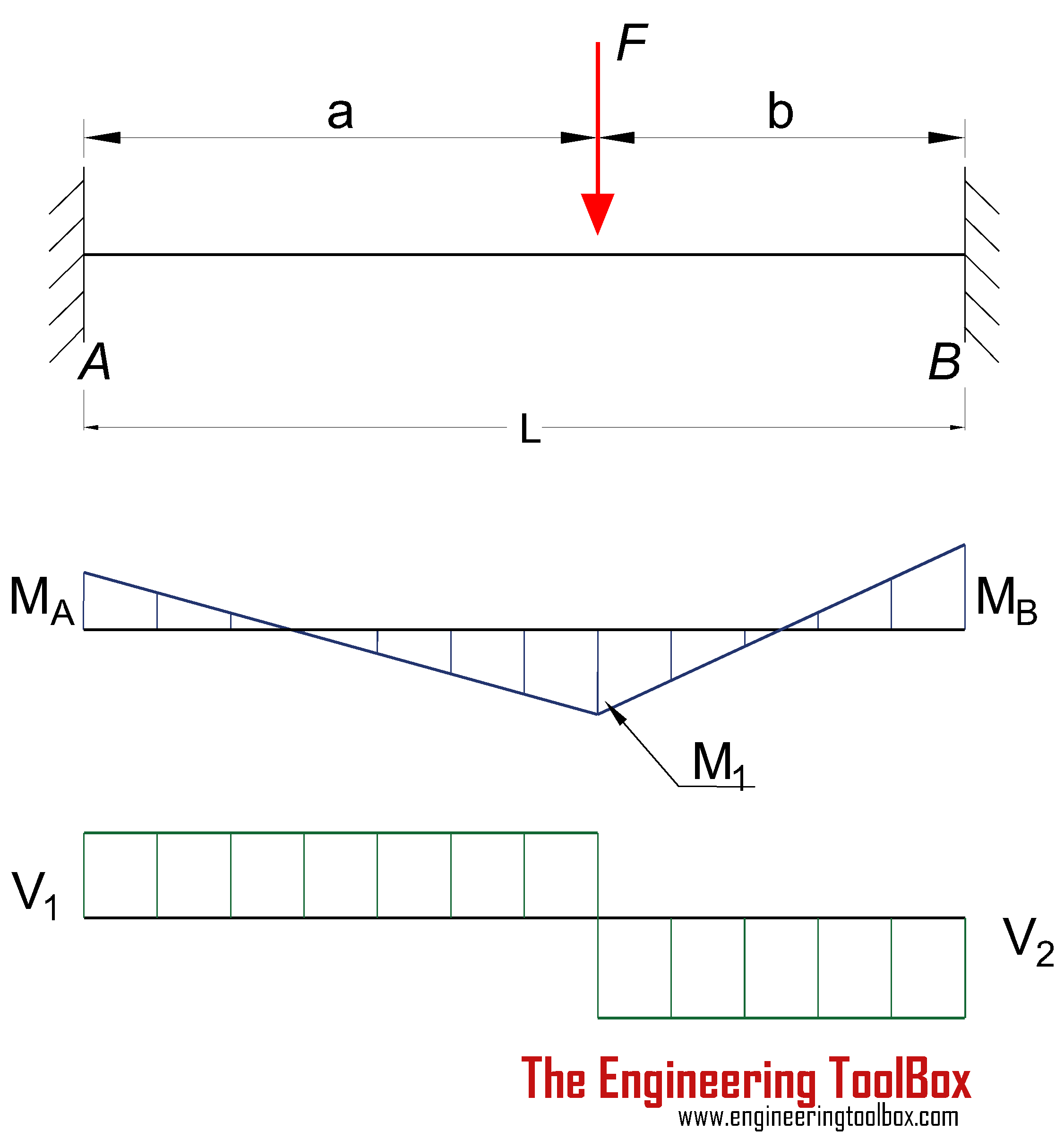 Bending Moment Diagram Fixed End Beam In 2020 Bending Moment Shear Force In This Moment