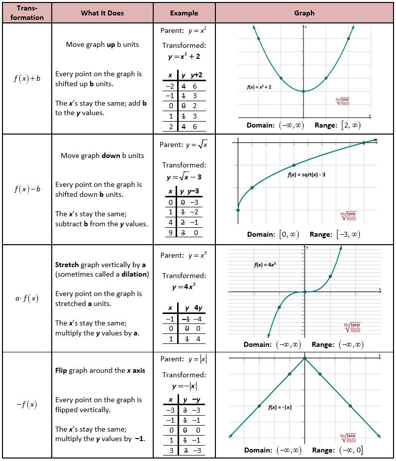 Vertical Transformations precalculus Pinterest Math