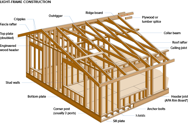 Wood glossary and images very useful building design for What is a frame home