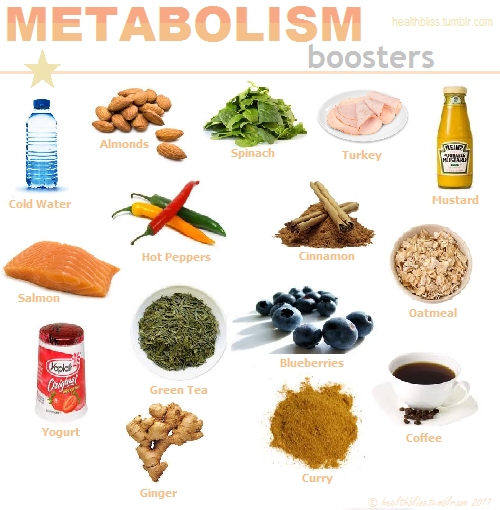 [food] All about boosting your metabolism.