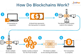 Top Blockchain Certification Course Blockchain Learning Sites Blockchain Technology