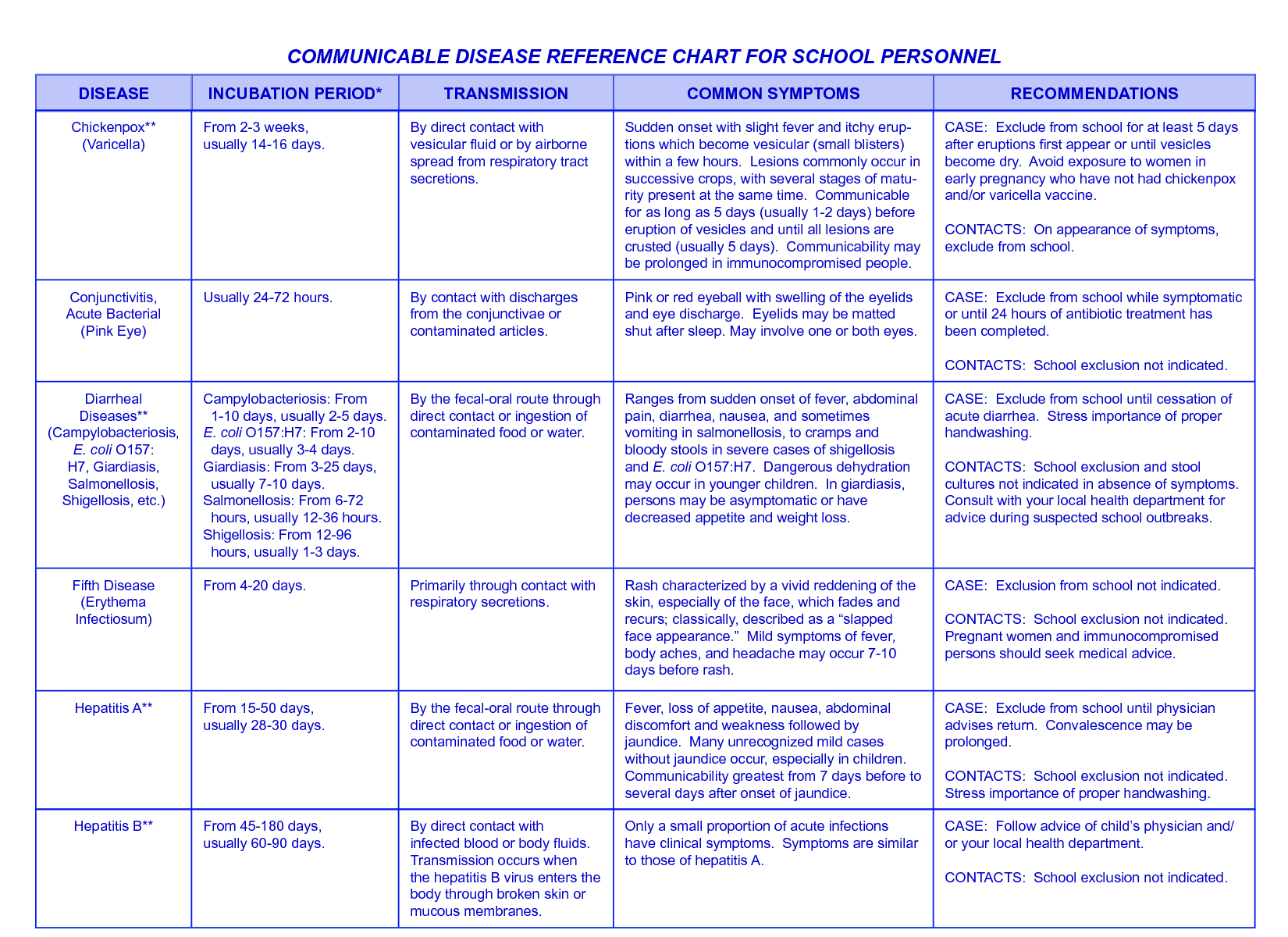 Communicable Disease Reference Chart For School Personnel By