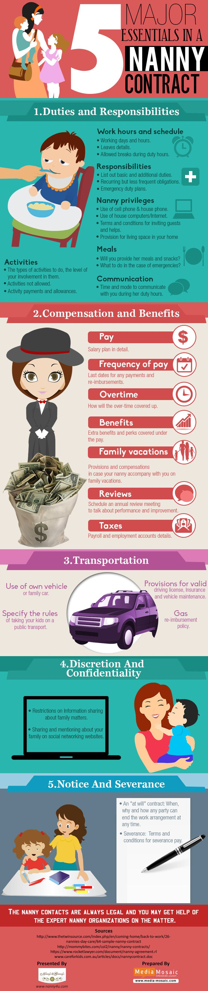 5 major essentials in a nanny contract infographic