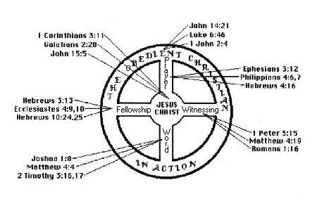 The Navigators Wheel Illustration represents a balanced