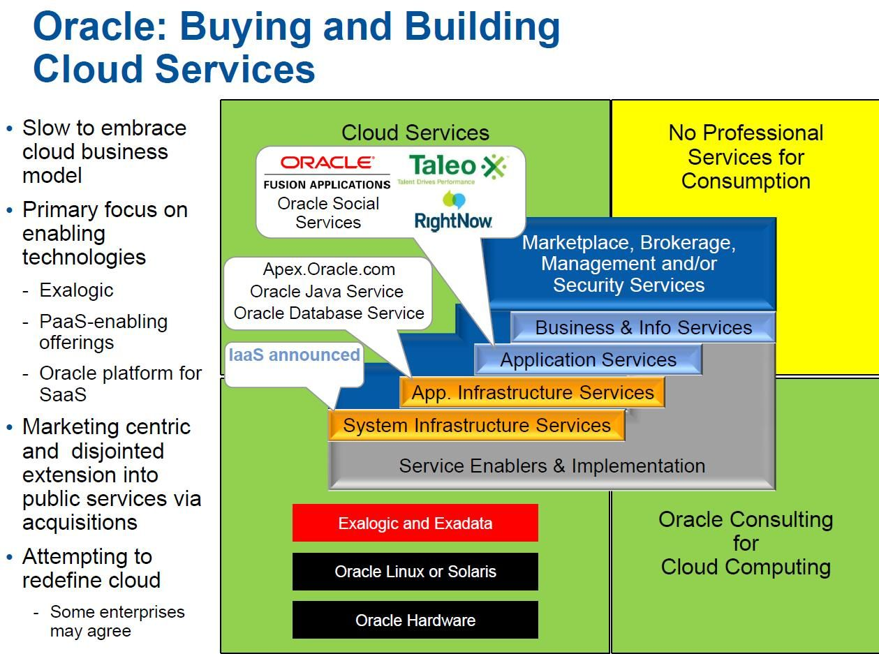 Oracle cloud strategy Technology management, Enterprise