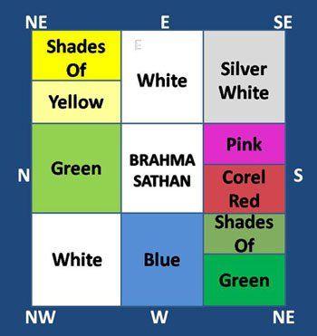 Vastu Shastra Colors For Home Kitchen Design Color Vastu