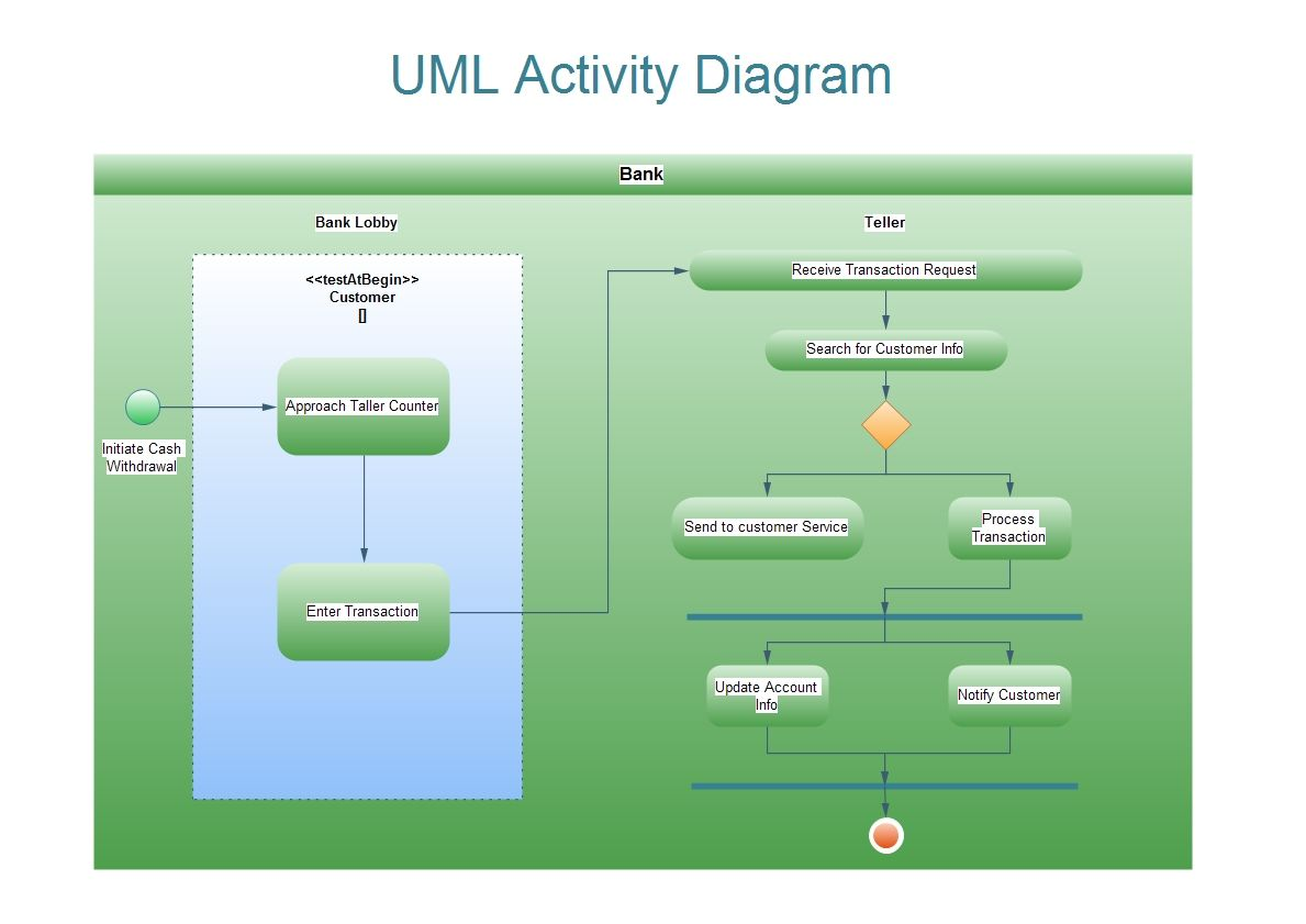 The UML (Unified Modeling Language) is a type of modeling ...