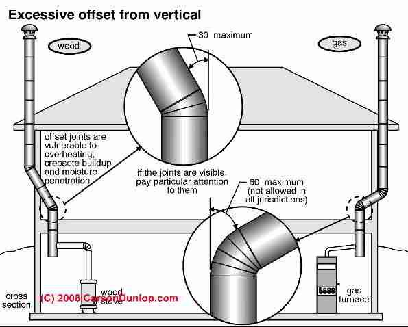 power vent wood furnace diagram of smoke pipe procedures useful in design of smoke pipe