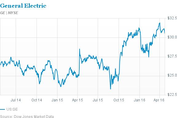GE: Peltz, Dividend, Stock Buybacks Make it a Buy - Barron's