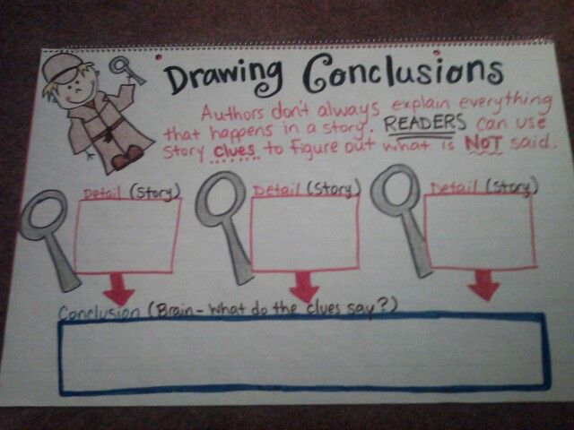 Drawing Conclusions Anchor Charts I 39 Ve Made Drawing