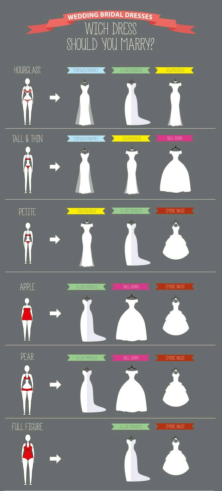 How To Choose Wedding Dress For Your Body Type Dress Body Type Fashion Infographic Wedding Dress Guide