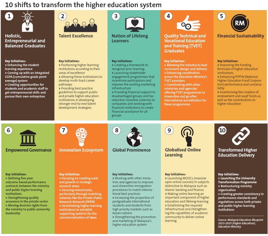 Higher education blueprint 2025 from malaysia infographics higher education blueprint 2025 from malaysia malvernweather Images