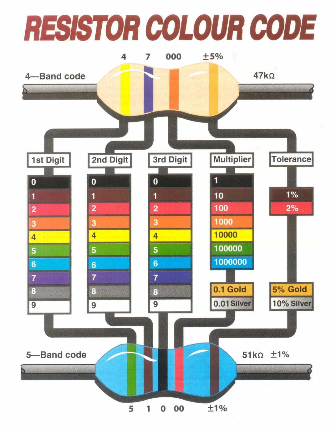 Resistor colour code electronics pinterest electronics resistor color code chart how to read a resistor color code geenschuldenfo Image collections