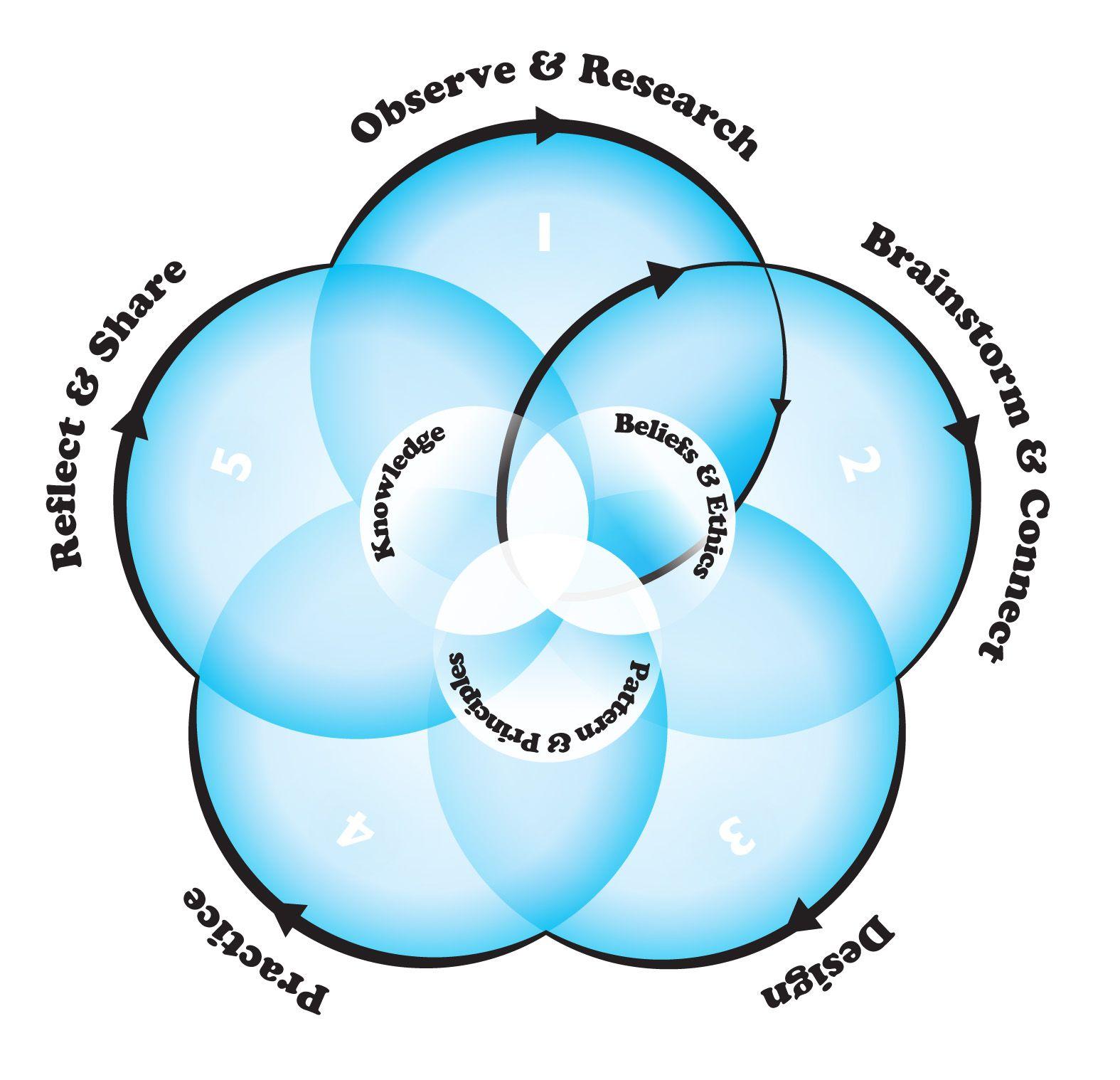 Iterative Process Diagram Examples
