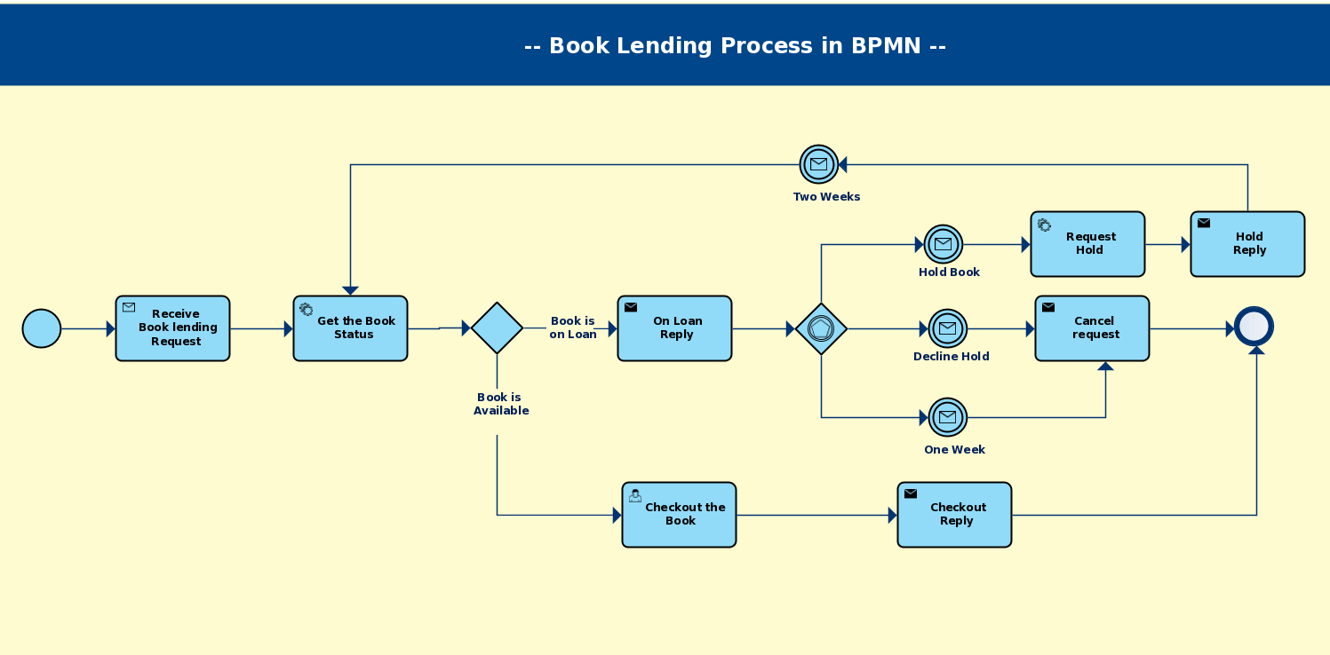 Business process modeling techniques with examples for Process server business card samples