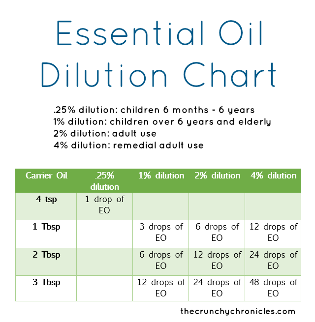Essential oil dilution chart diluting oils for anxiety natural also best images on pinterest rh