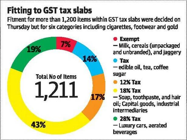 Milk And Cereals Are Exempted From The Gst Rates That Were