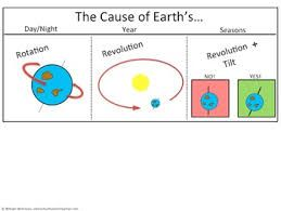 Image result for rotation and revolution worksheet | geography ...