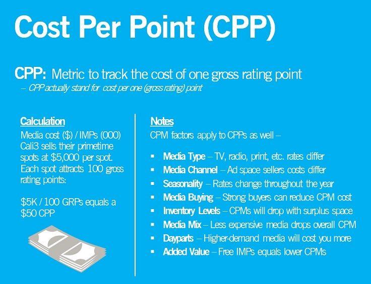 Media Math Cost Per Point Cpp Https Abeld23 Files Wordpress Com 2016 11 Media Math Cost Marketing Analytics Marketing And Advertising Internet Marketing