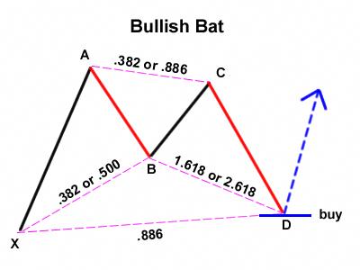 Bat pattern forex take profit
