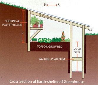 build an earth sheltered greenhouse organic gardening mother earth news - Earth Sheltered Greenhouse Plans