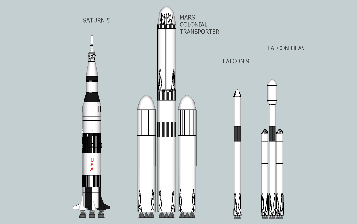 SpaceX Falcon XX is far larger than the Saturn V. In ...