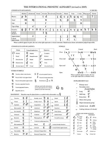 Phonetic Alphabet Chart Template Phoneticalphabet Things That Are