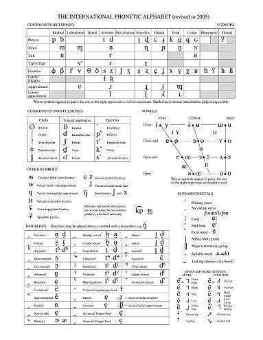 Ipa Chart With Diacritics  Reference    Ipa Language