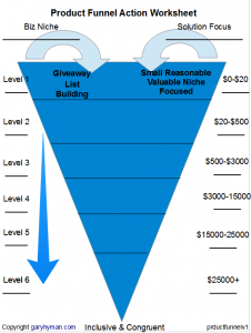 4 Practical Steps To Develop Your Product Funnel Strategy